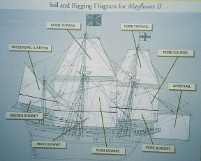 Mayflower II's Sails and Rigging
